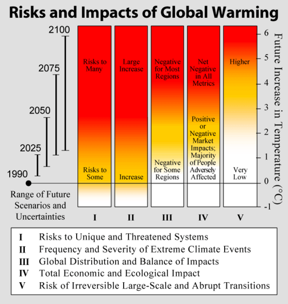 ... on Climate ... Effects Of Global Warming Nasa
