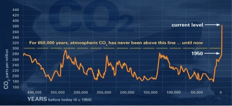 Atmospheric Carbon