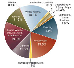 Distribution of Deaths for Hazard Categories