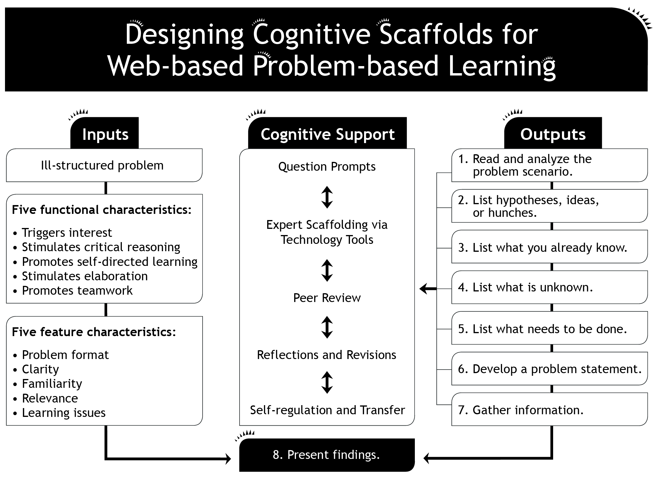 Designing cognitive scaffolds for Web-based Problem-based Learning
