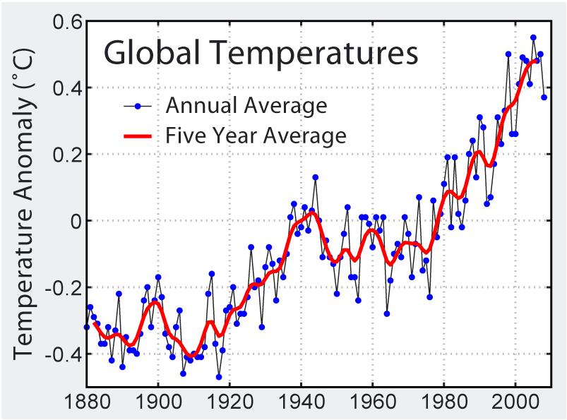 Global Average Temperature Anomalies
