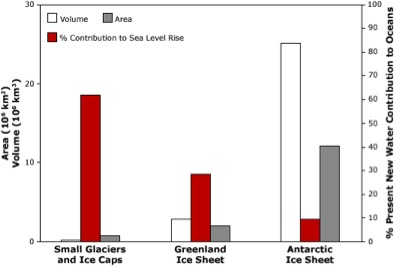 Sea Level Rise Contributors