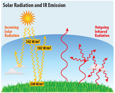 Solar radiation and ir emission