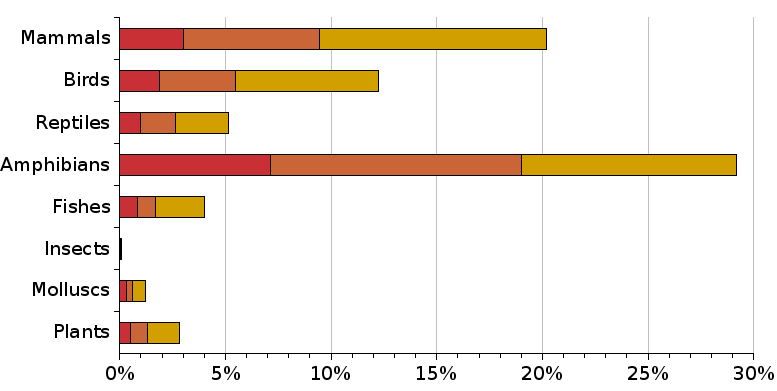 Percentage of Threatened Species on the IUCN Red List