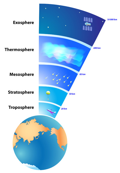 Layers of Earth's Atmoshere