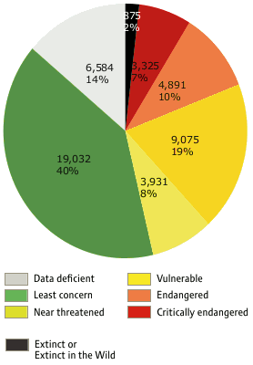 Percentages of Species in Threat Categories