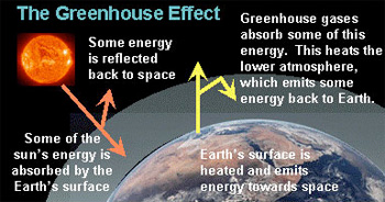 a paragraph on greenhouse effect